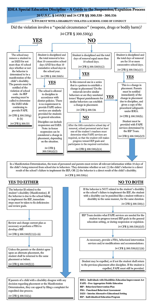 flow chart on special education discipline