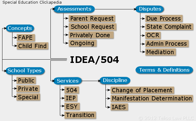 Idea And Iep Process >> Idea 504 Educating Children With Disabilities Telios Law